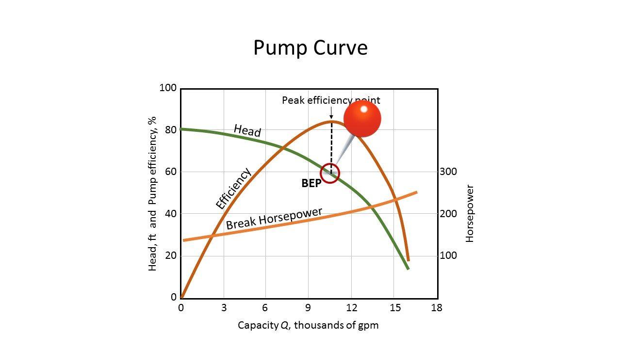 Pump Characteristic Curve
