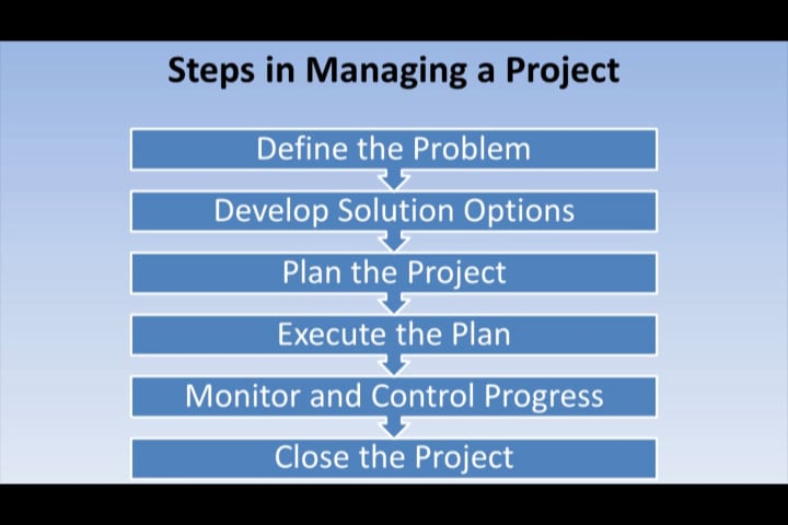 Project Management | Steps in Managing a Project