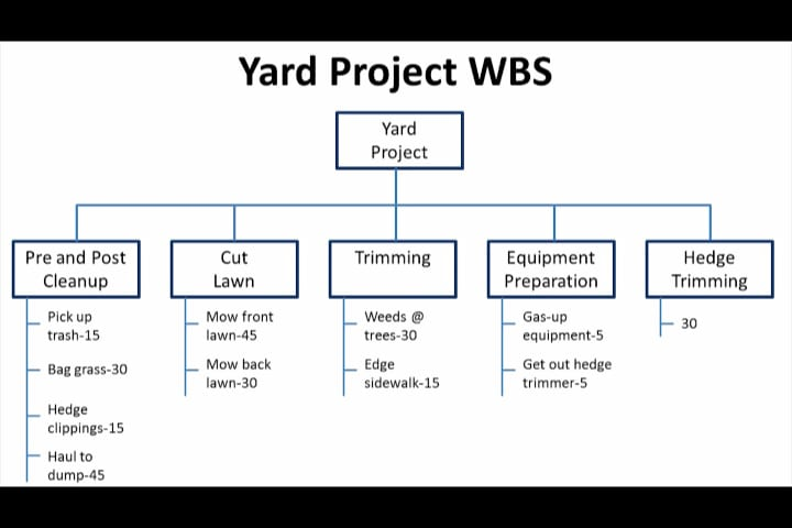 Project Management | Work Breakdown Structure (Yard Project Example)
